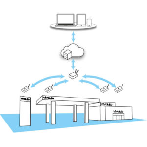 Smart Signage - remote control lightbox
