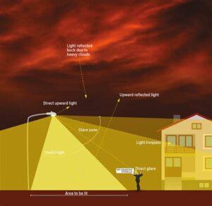 Light Pollution Terminology - glare, reflections, trespass,